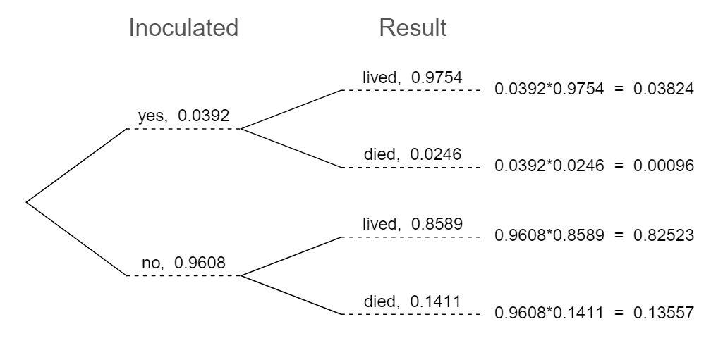 figure 3 2 34 a tree diagram of the smallpox data set