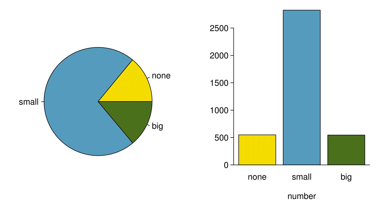 Considering Categorical Data